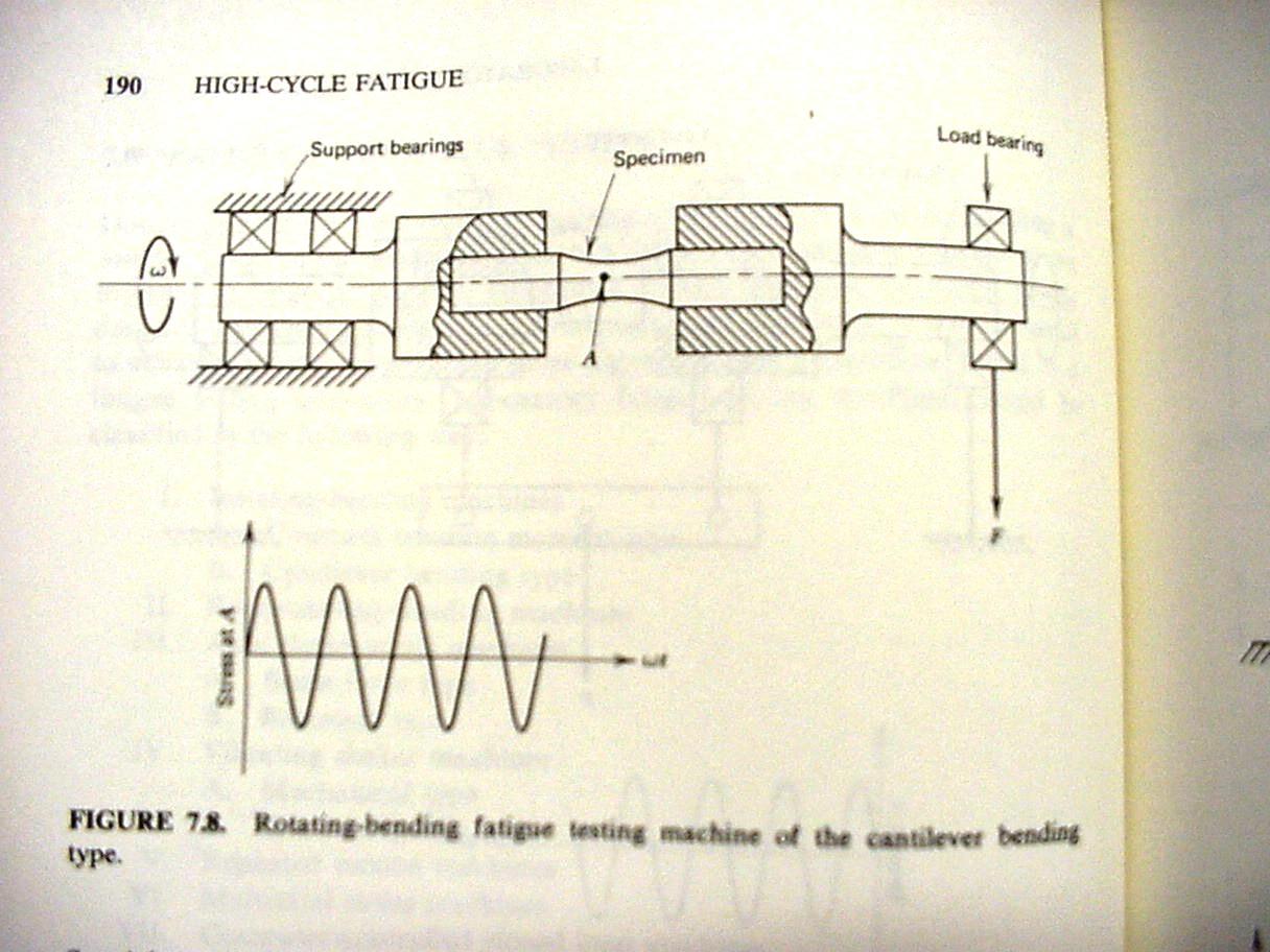 rotating fatigue machine